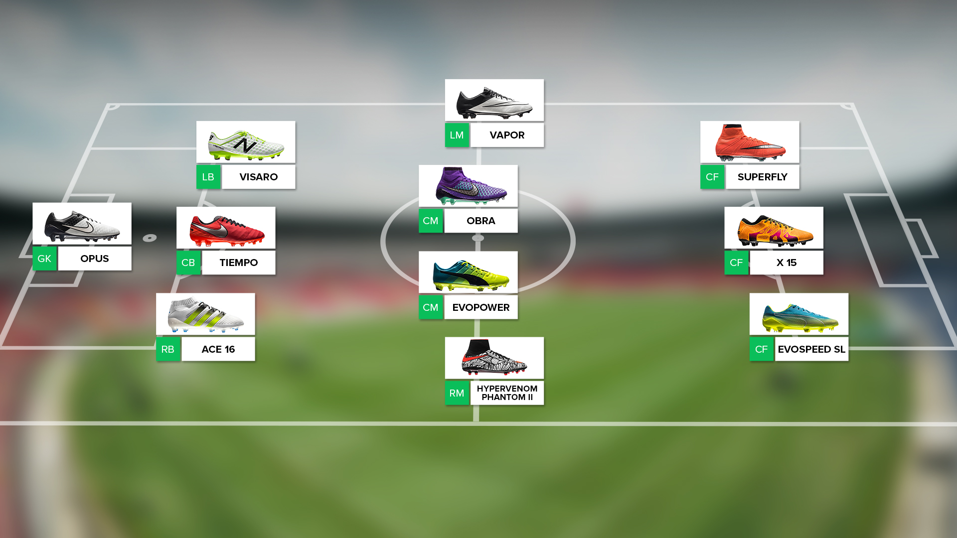 Home   News   Which football boots fit the specific positions  428ae90ac5