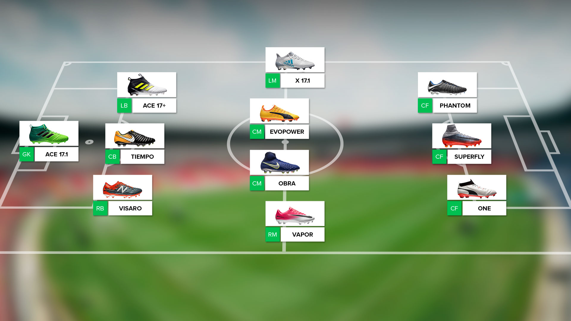 Hvilke fotballsko passer til de spesifikke posisjonene? |